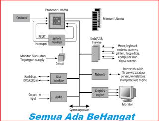 Diagram blok sistem komputer