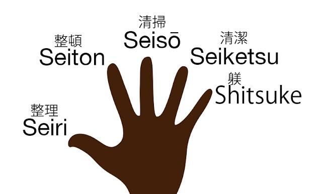 mano abierta con las 5 s japonesas. Clasificación, orden, limpieza, estandarización y disciplina