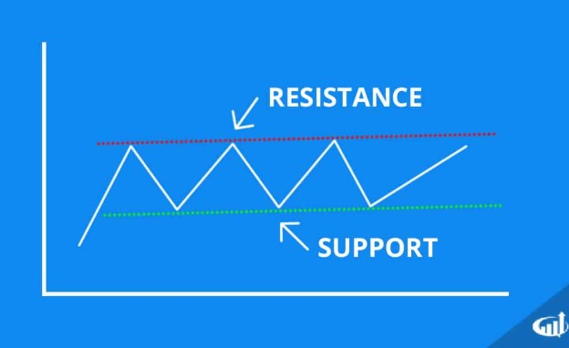 trading dengan support resistance