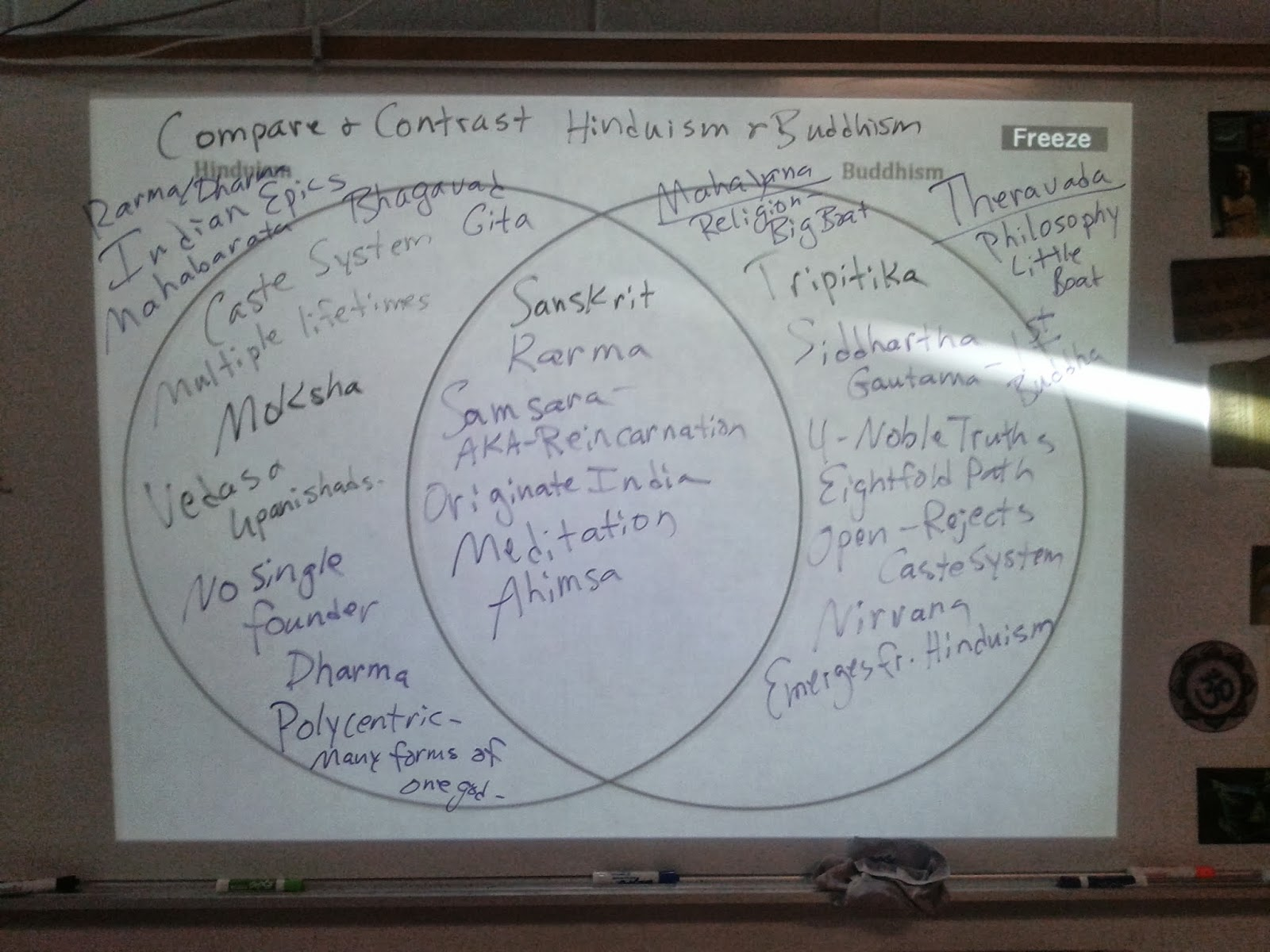 hinduism buddhism venn diagram 2004 dodge ram fuse box essay comparison christianity birthdayessay x