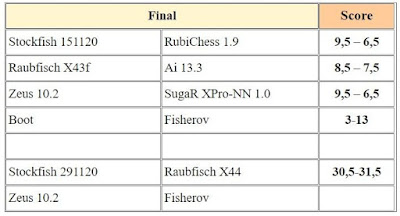 Chess Engines Diary - test tournaments - Page 2 Mecz5