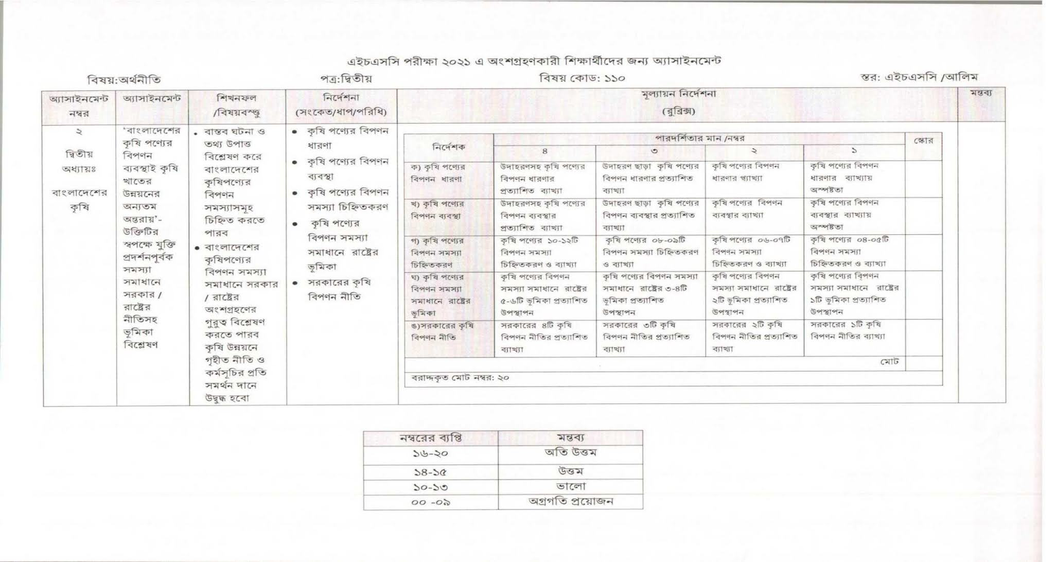 3rd week HSC Economics 2nd Paper Assignment 2021