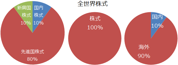 全世界株式の資産配分