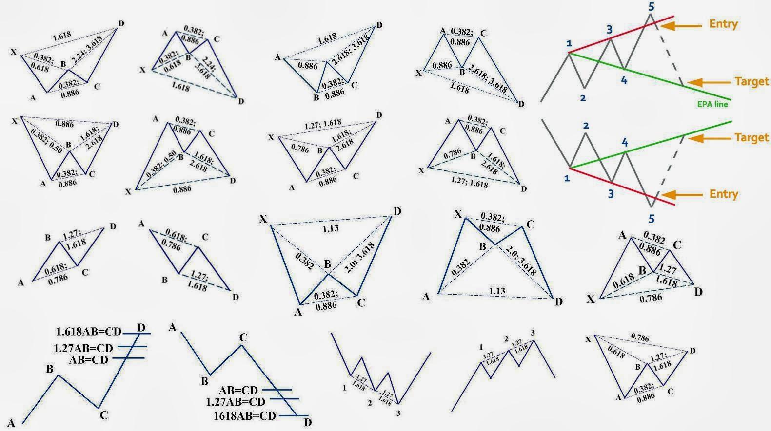 Harmonic price patterns forex