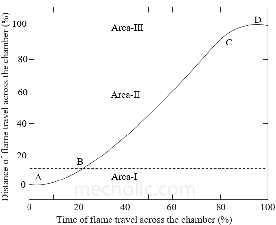 Flame speed graph
