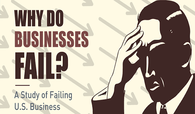 Why is business failing? #infographic