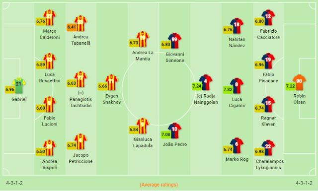 Prediksi Lecce vs Cagliari — 25 November 2019