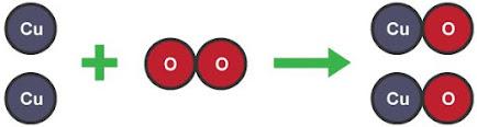 التفاعل بين النحاس والأكسجين لإنتاج أكسيد النحاس