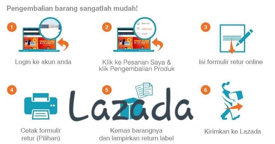 Cara pengembalian barang di Lazada