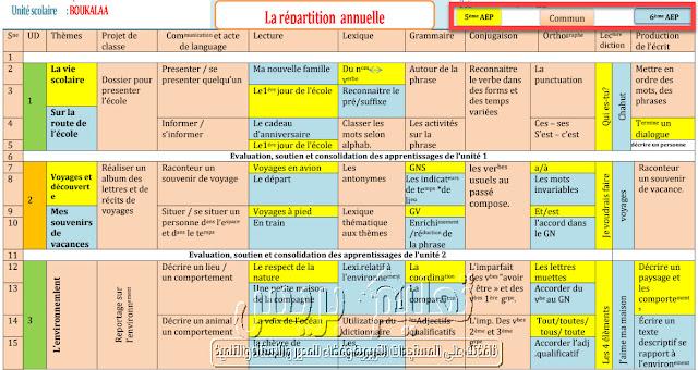توازيع سنوية للأقسام المشتركة لمادة اللغة الفرنسية لمستويات التعليم الابتدائي