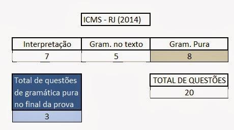 Questões de Português ICMS RJ
