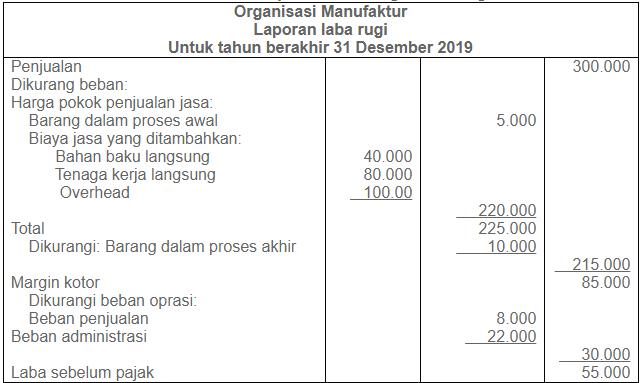Contoh Laporan Laba Rugi Harga Pokok Produksi Perusahaan Manufaktur Dan Jasa Mysuku