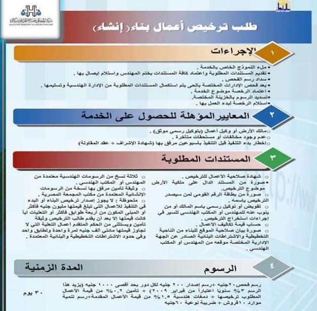 شرح خطوات التقديم للحصول على ترخيص بناء على الشروط الجديدة 2021
