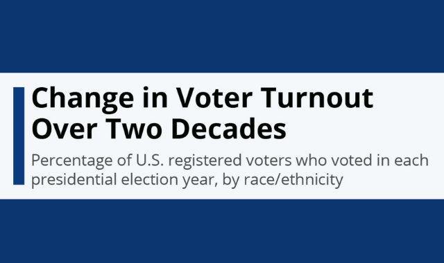 How Has the U.S. Voter Turnout Increased in the Last Two Decades?