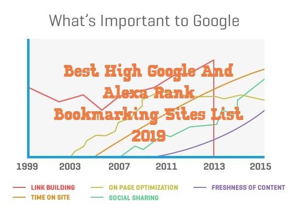 Best High Google And Alexa Rank Bookmarking Sites List 2019