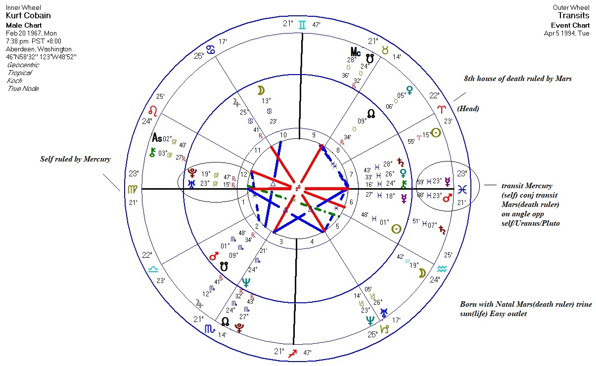 Astrology: Examples of how Astrology Secondary Progressions and