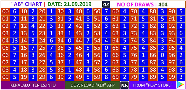 Kerala Lottery Results Winning Numbers Daily AB Charts for 404 Draws on 21.09.2019
