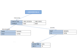model data hirarki