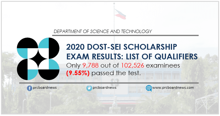 2020 DOST scholarship exam result: Only 9,788 out of 102,526 pass
