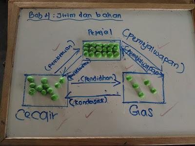 Idea P&P Sains : Proses Perubahan Keadaan Jirim (Plastisin)