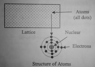 Structure of atoms - what is semiconductor in Hindi