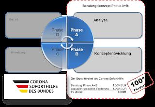 Das yourIT-Beratungskonzept Phase A+B im Rahmen der Corona-Soforthilfen des Bundes
