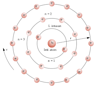 teori model atom niels bohr