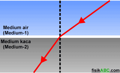 pembelokan arah rambat cahaya ketika melewati 2 medium (air dan kaca) yang berbeda kerapatan optiknya