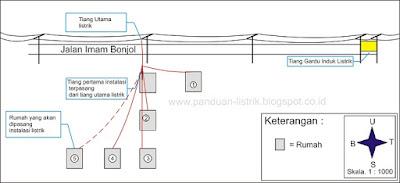 Cara Membuat Gambar Situasi Untuk Pemasangan Instalasi Listrik Baru Di Rumah Baru