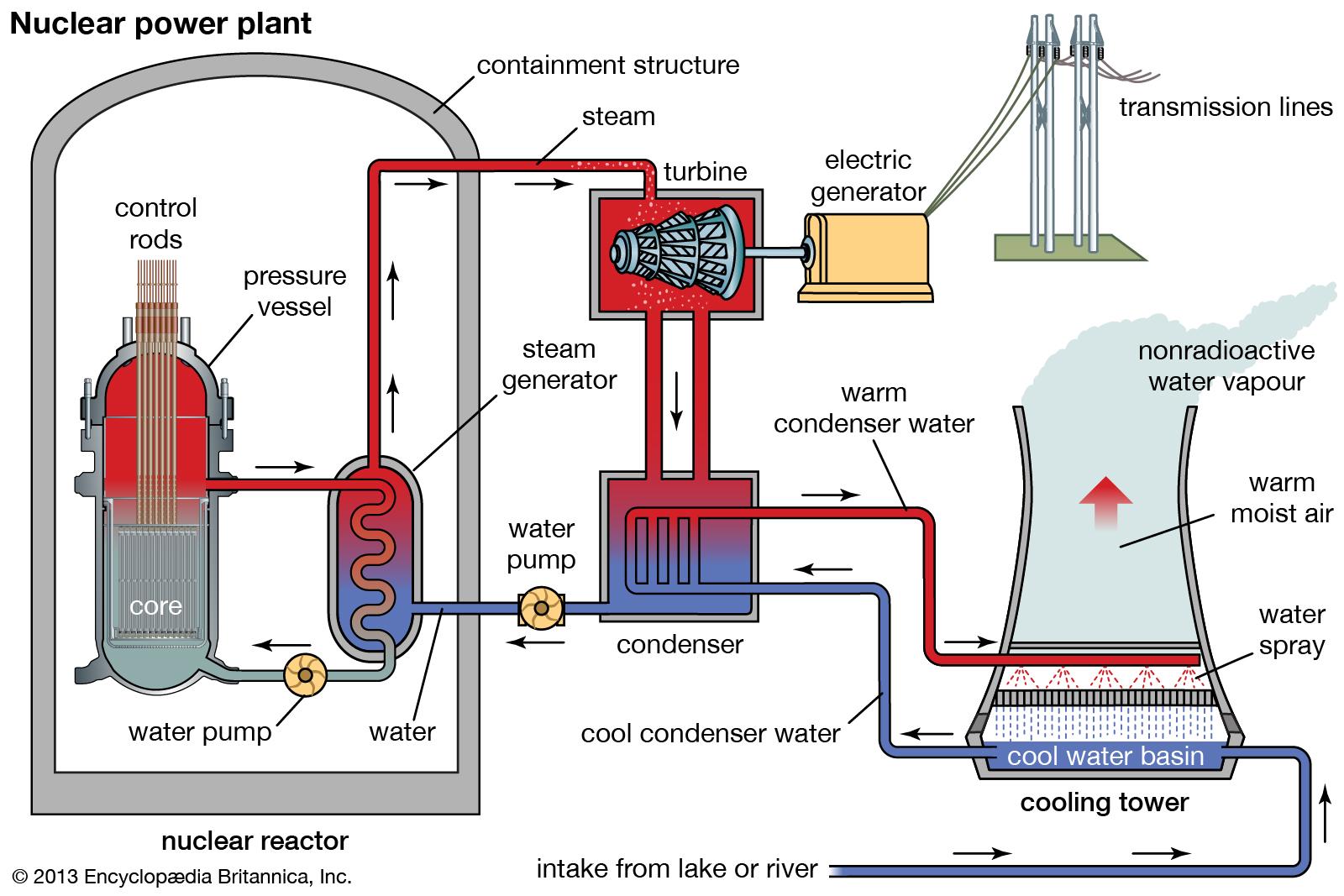 prinsip kerja pembangkit listrik tenaga nuklir