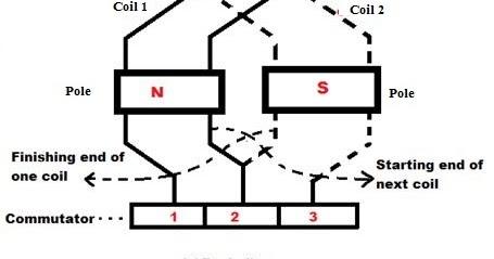 Electrical Standards: Lap winding; Simplex and Duplex Lap