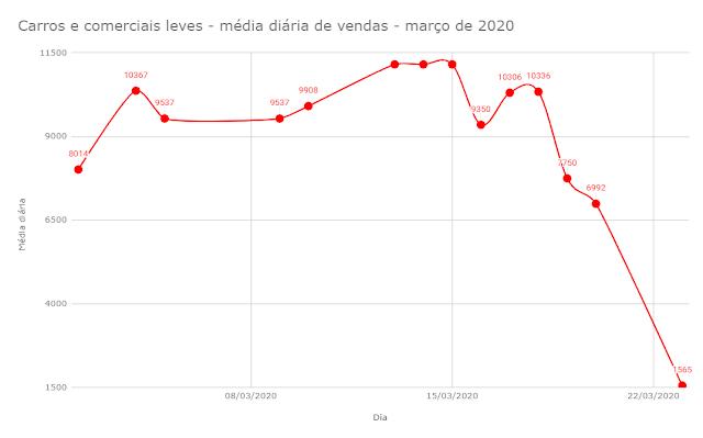 COVID-19: Vendas de carros e comerciais leves caem 76,6%