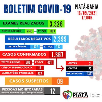 Boletim desta quinta-feira (16), registra 03 casos ativos de Covid-19 em Piatã