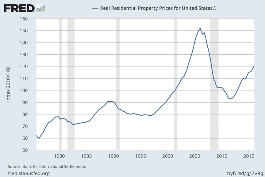 Us Property Market Fred