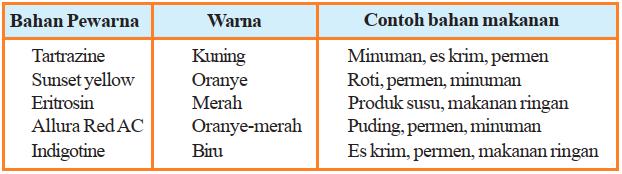 Zat Warna pada Makanan - contoh-contoh zat warna makanan