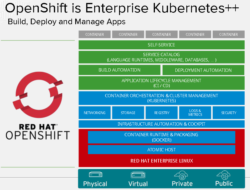 OpenShift Container Platform: OpenStack, AMI, AWS for VmWare: Hyper