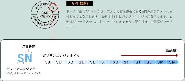 API規格の説明