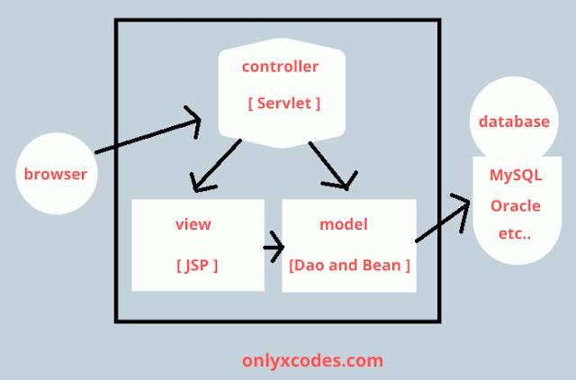 JSP MVC Architecture