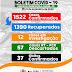 Belo Jardim registra dezessete novos casos de Covid-19, totalizando 1.522 pessoas infectadas