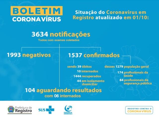 Registro-SP soma 39 mortes por Coronavirus - Covid-19