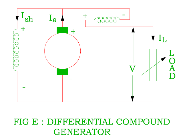 differential compound generator