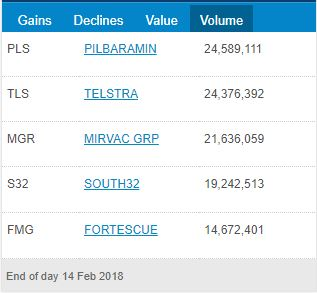 ASX Top 5 Volume for 14th of February 2018