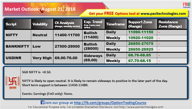 Indian Market Outlook: August 21, 2018
