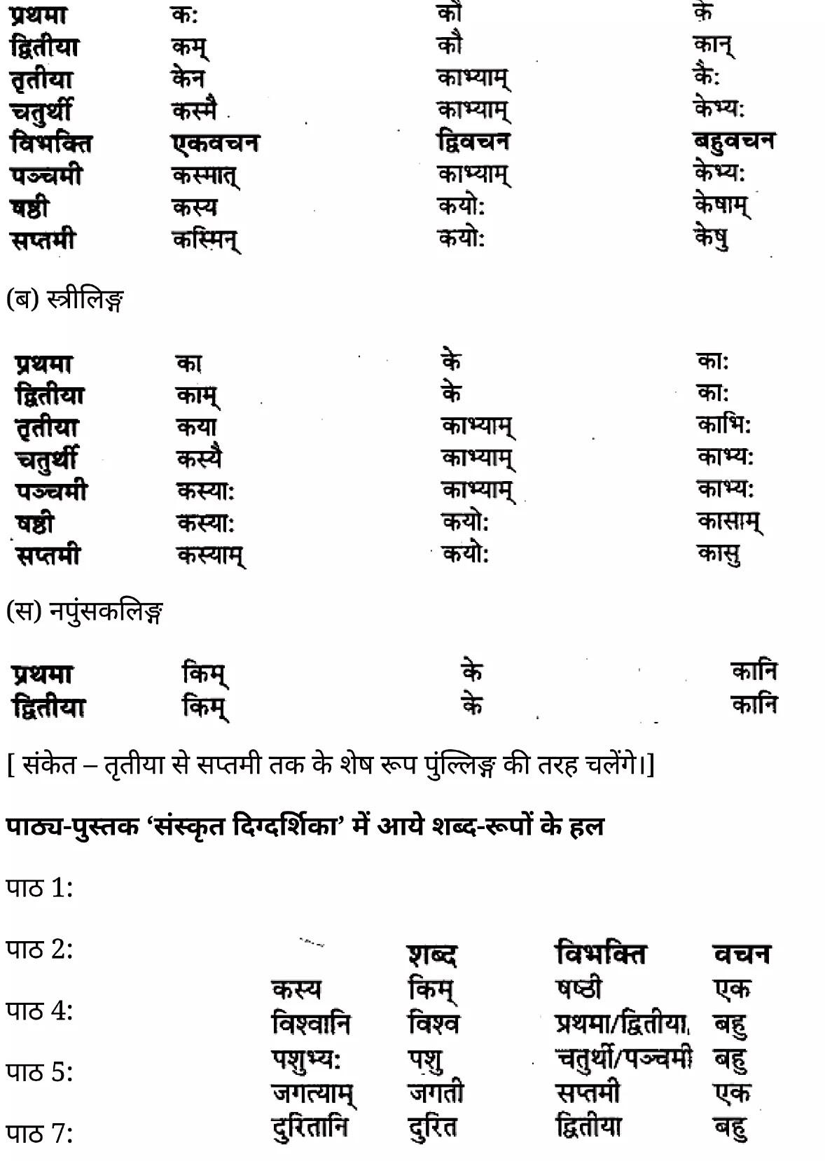 कक्षा 11 साहित्यिक हिंदीशब्द-रूप-प्रकरण  के नोट्स साहित्यिक हिंदी में एनसीईआरटी समाधान,   class 11 sahityik hindi shabd-roop-prakaran,  class 11 sahityik hindi shabd-roop-prakaran ncert solutions in sahityik hindi,  class 11 sahityik hindi shabd-roop-prakaran notes in sahityik hindi,  class 11 sahityik hindi shabd-roop-prakaran question answer,  class 11 sahityik hindi shabd-roop-prakaran notes,  11   class shabd-roop-prakaran in sahityik hindi,  class 11 sahityik hindi shabd-roop-prakaran in sahityik hindi,  class 11 sahityik hindi shabd-roop-prakaran important questions in sahityik hindi,  class 11 sahityik hindi  shabd-roop-prakaran notes in sahityik hindi,  class 11 sahityik hindi shabd-roop-prakaran test,  class 11 sahityik hindi shabd-roop-prakaran pdf,  class 11 sahityik hindi shabd-roop-prakaran notes pdf,  class 11 sahityik hindi shabd-roop-prakaran exercise solutions,  class 11 sahityik hindi shabd-roop-prakaran, class 11 sahityik hindi shabd-roop-prakaran notes study rankers,  class 11 sahityik hindi shabd-roop-prakaran notes,  class 11 sahityik hindi  shabd-roop-prakaran notes,   shabd-roop-prakaran 11  notes pdf, shabd-roop-prakaran class 11  notes  ncert,  shabd-roop-prakaran class 11 pdf,   shabd-roop-prakaran  book,    shabd-roop-prakaran quiz class 11  ,       11  th shabd-roop-prakaran    book up board,       up board 11  th shabd-roop-prakaran notes,  कक्षा 11 साहित्यिक हिंदीशब्द-रूप-प्रकरण , कक्षा 11 साहित्यिक हिंदी का शब्द-रूप-प्रकरण , कक्षा 11 साहित्यिक हिंदी के शब्द-रूप-प्रकरण  के नोट्स हिंदी में, कक्षा 11 का साहित्यिक हिंदीशब्द-रूप-प्रकरण का प्रश्न उत्तर, कक्षा 11 साहित्यिक हिंदीशब्द-रूप-प्रकरण के नोट्स, 11 कक्षा साहित्यिक हिंदीशब्द-रूप-प्रकरण   साहित्यिक हिंदी में, कक्षा 11 साहित्यिक हिंदीशब्द-रूप-प्रकरण हिंदी में, कक्षा 11 साहित्यिक हिंदीशब्द-रूप-प्रकरण  महत्वपूर्ण प्रश्न हिंदी में, कक्षा 11 के साहित्यिक हिंदी के नोट्स हिंदी में,साहित्यिक हिंदी कक्षा 11 नोट्स pdf,  साहित्यिक हिंदी  कक्षा 11 नोट्स 2021 ncert,  साहित्यिक हिंदी  कक्षा 11 pdf, 