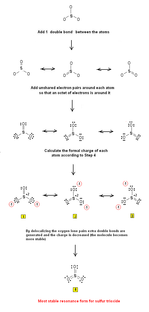 Figure I.2: Lewis structures for SO3