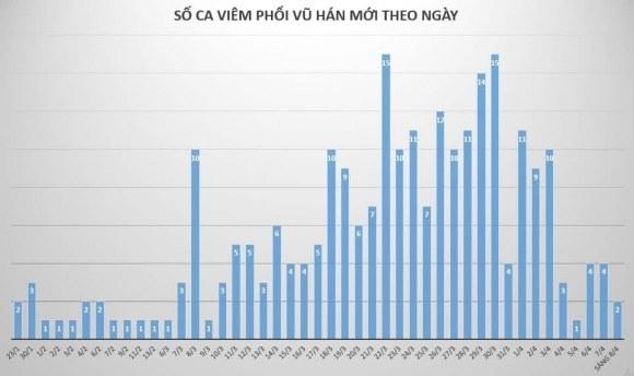 Số người nhiễm Covid-19 tăng lên 251, có bệnh nhân chưa rõ nguồn lây