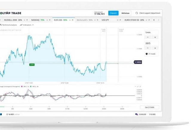Торговля опционами на акции - особенности трейдинга