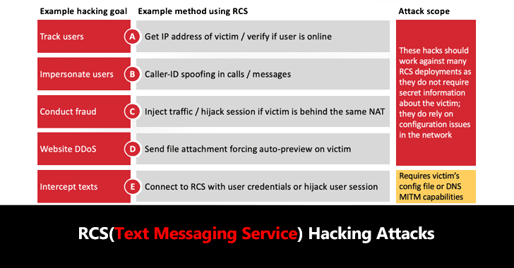 RCS Hacking Attacks