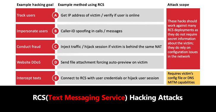 RCS Hacking Attacks  - RCS 2BHacking 2BAttacks - RCS Hacking Attacks Let Attackers to Take Full Control of User Accounts