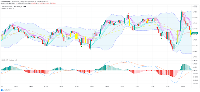 Bollinger Bands MA with MACD Forex Strategy